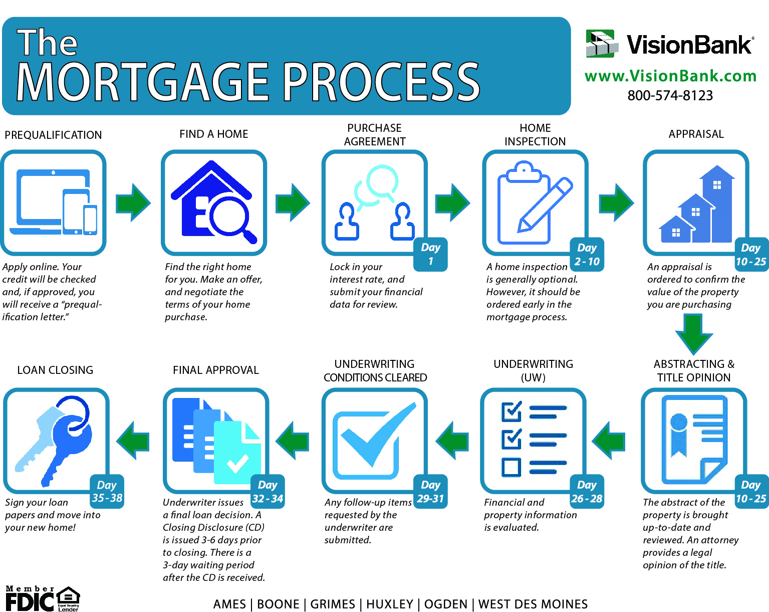 The Mortgage Process Guide